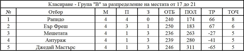 Крайно класиране - Група В