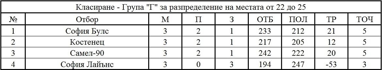 Крайно класиране - Група Г