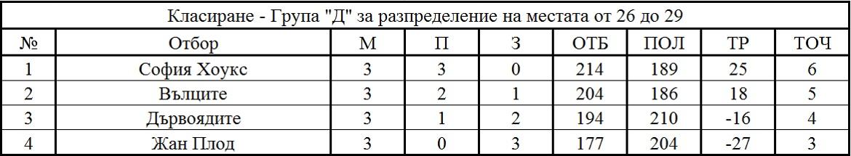 Крайно класиране - група Д