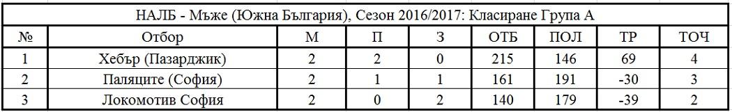 Крайно класиране - Южна България - Група А