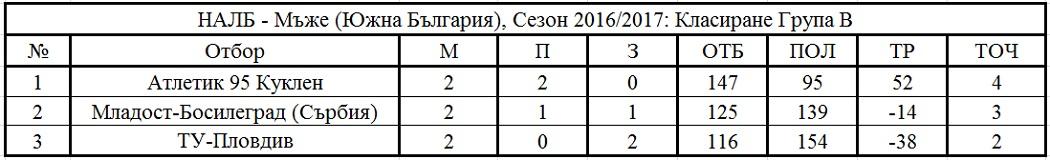 Крайно класиране - Южна България - Група В