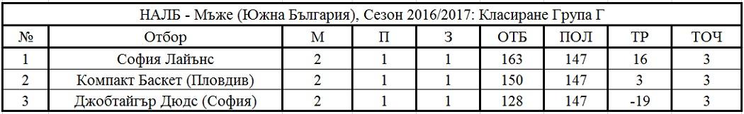Крайно класиране - Южна България - Група Г