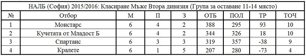 Втора дивизия, Група за оставане, Крайно класиране, НАЛБ, София