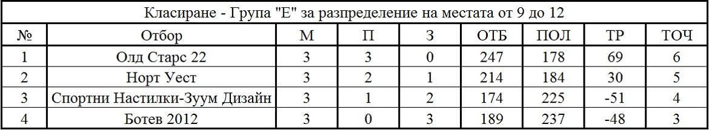Крайно класиране - Група Е