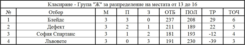 Крайно класиране - Група Ж