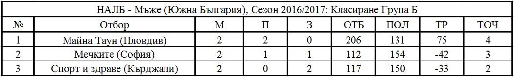 Крайно класиране - Южна България - Група Б