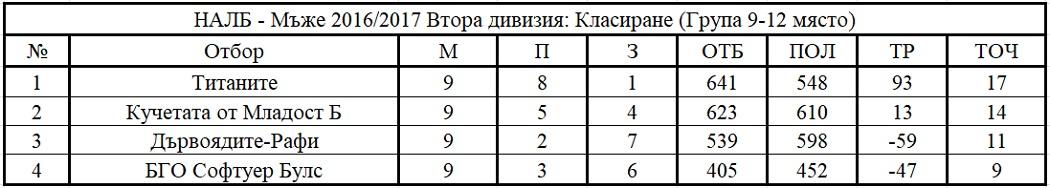 Крайно класиране в групата за оставане във втора дивизия