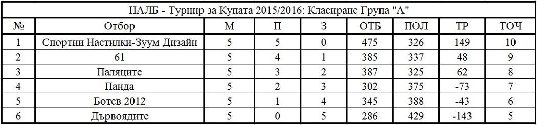 Крайно класиране, турнир за купата на НАЛБ, група А