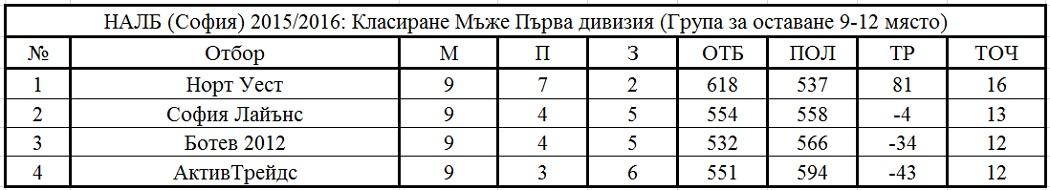 Първа дивизия, Група за оставане, Крайно класиране, НАЛБ, София