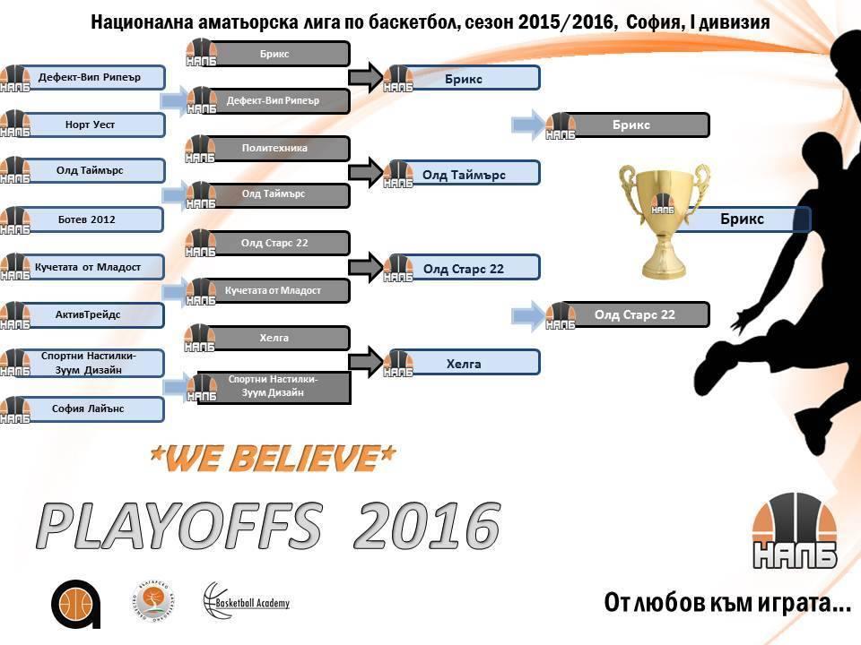 Първа дивизия, София, Сезон 2015-2016, Крайно класиране