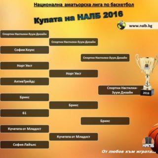 Турнир за купата на НАЛБ - Крайно класиране