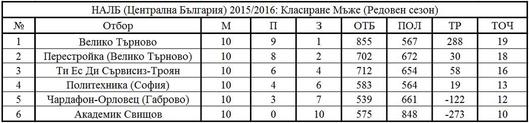 Централна България - Крайно класиране