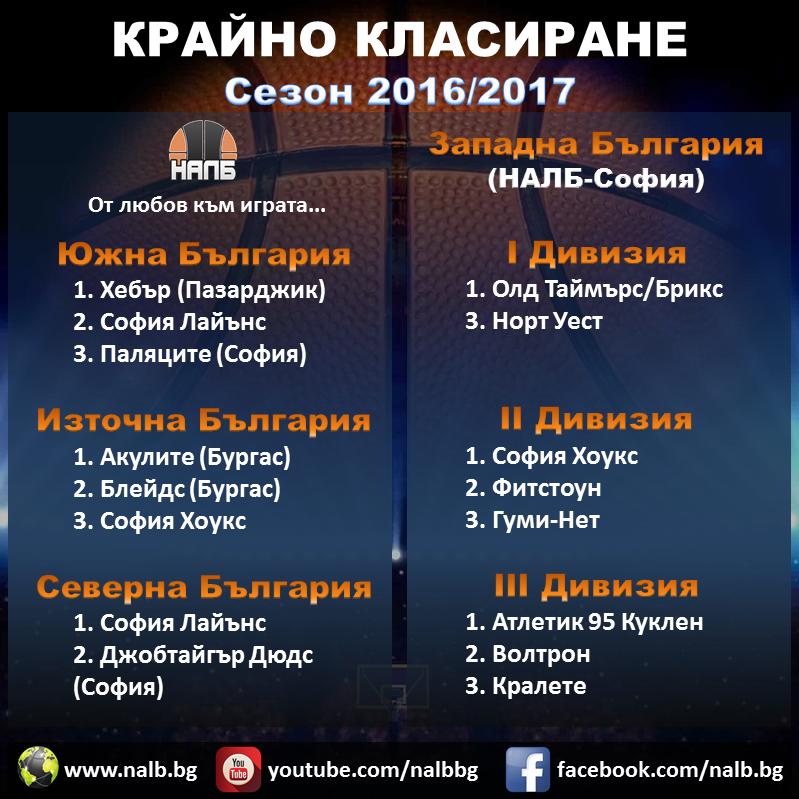 Шампиони - НАЛБ - Сезон 2016/2017